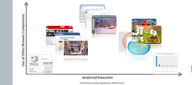 Advances in JavaScript Performance in IE10 and Windows 8